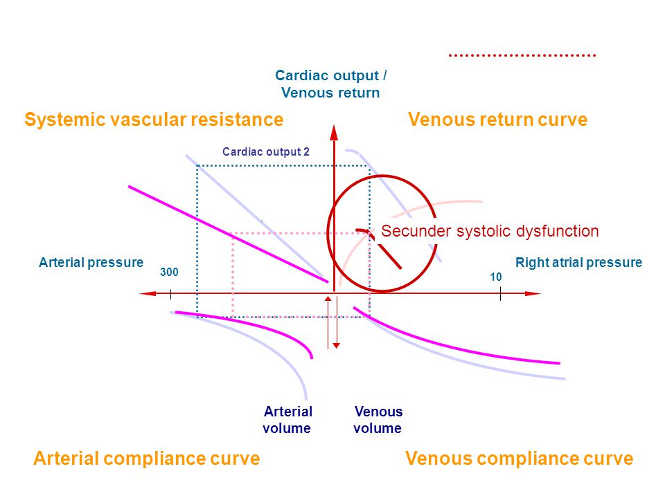 Systemic vascular resistance Venous return curve