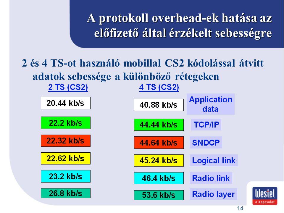 A protokoll overhead-ek hatása az előfizető által érzékelt sebességre
