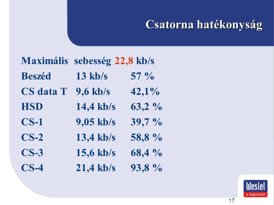 Csatorna hatékonyság Maximális sebesség 22,8 kb/s Beszéd 13 kb/s 57 %