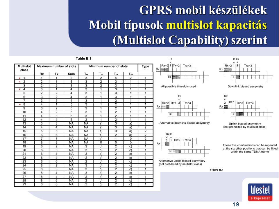 GPRS mobil készülékek Mobil típusok multislot kapacitás (Multislot Capability) szerint