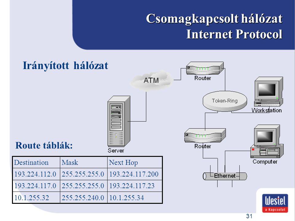 Csomagkapcsolt hálózat Internet Protocol
