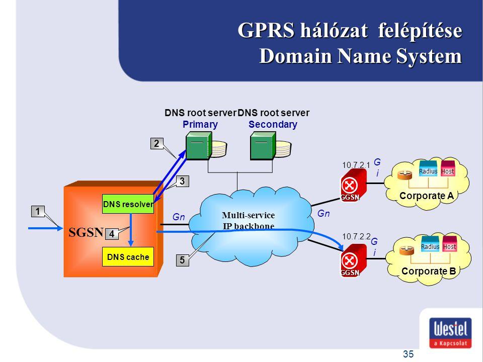 GPRS hálózat felépítése Domain Name System