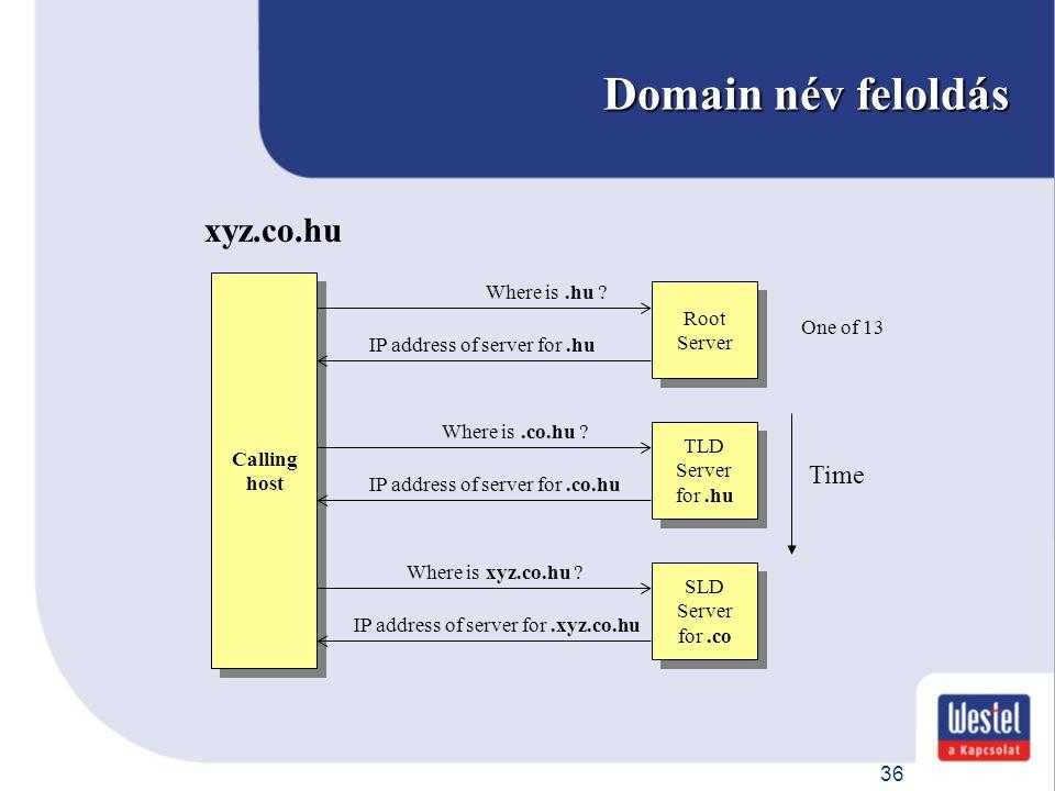 Domain név feloldás xyz.co.hu Time Where is .hu Root One of 13
