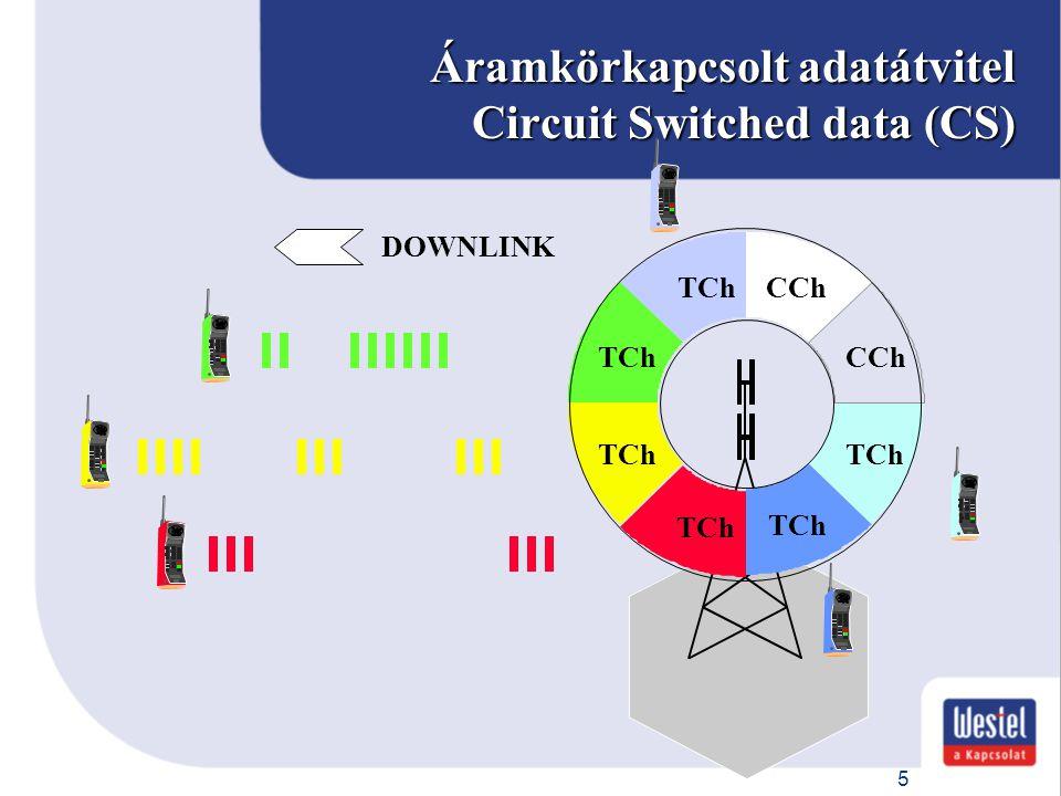 Áramkörkapcsolt adatátvitel Circuit Switched data (CS)