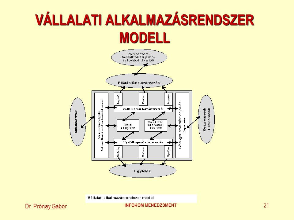VÁLLALATI ALKALMAZÁSRENDSZER MODELL