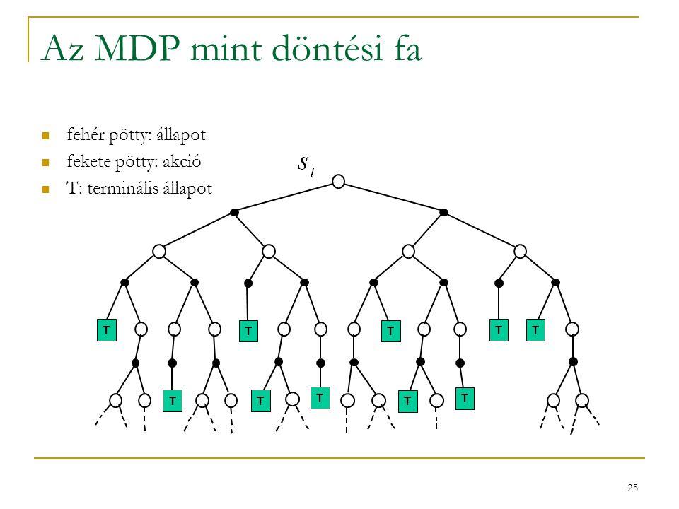 Az MDP mint döntési fa fehér pötty: állapot fekete pötty: akció