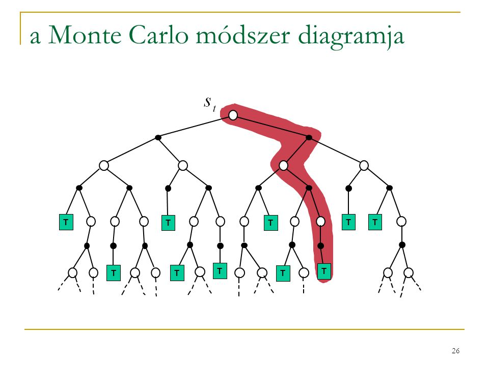 a Monte Carlo módszer diagramja