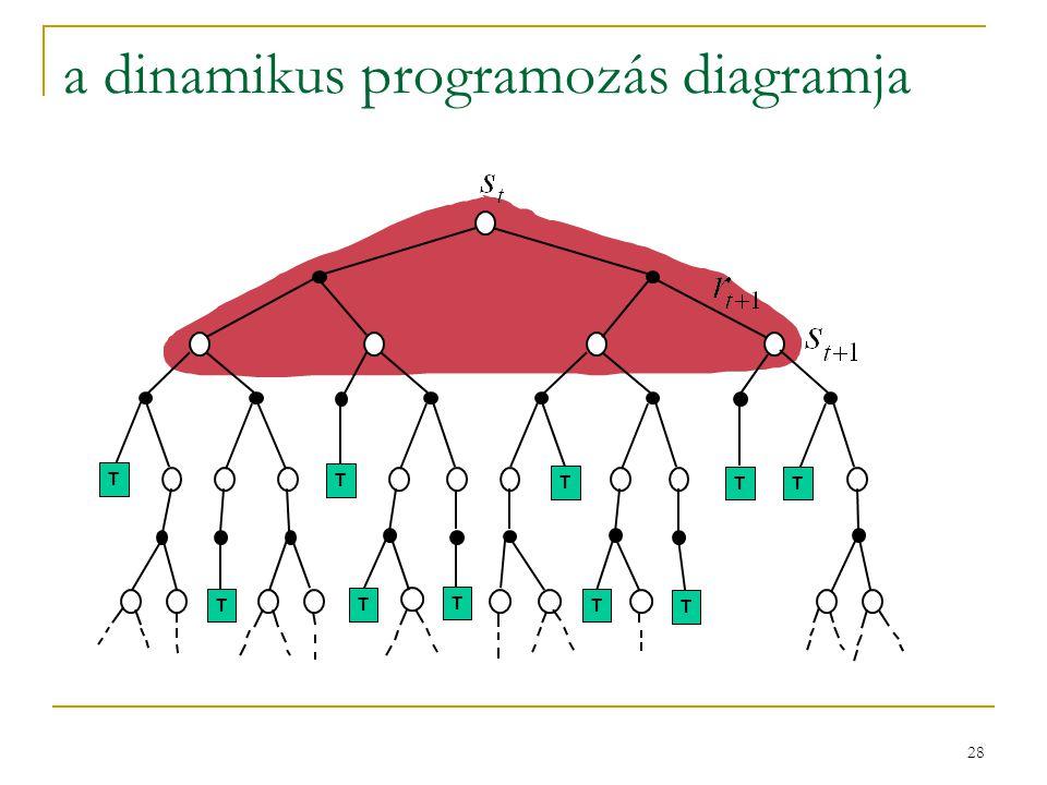 a dinamikus programozás diagramja