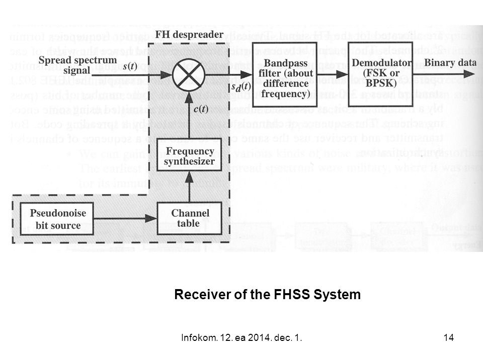Receiver of the FHSS System