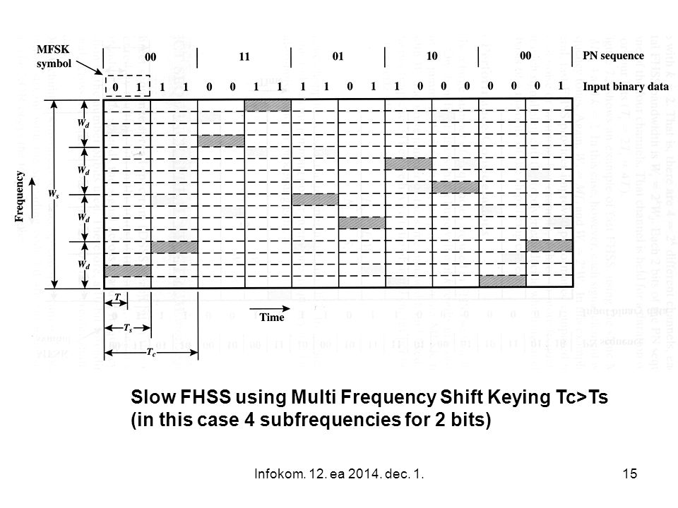 Slow FHSS using Multi Frequency Shift Keying Tc>Ts