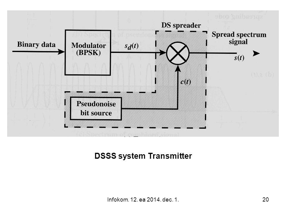 DSSS system Transmitter