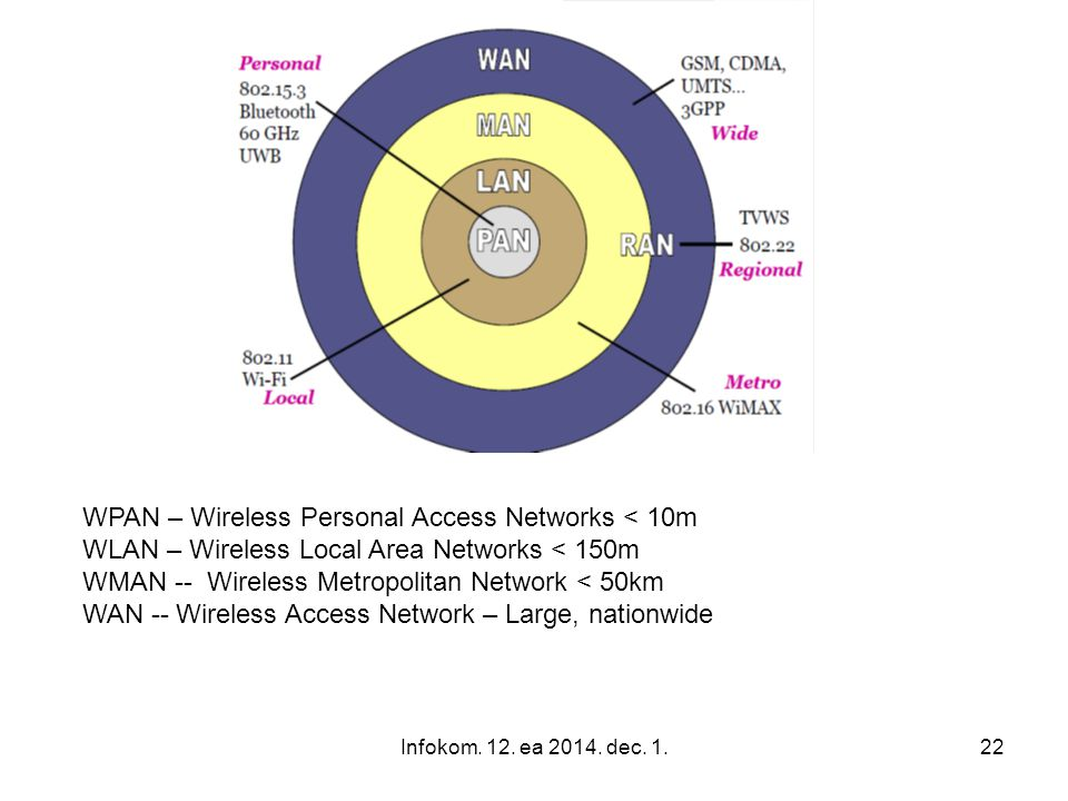 WPAN – Wireless Personal Access Networks < 10m