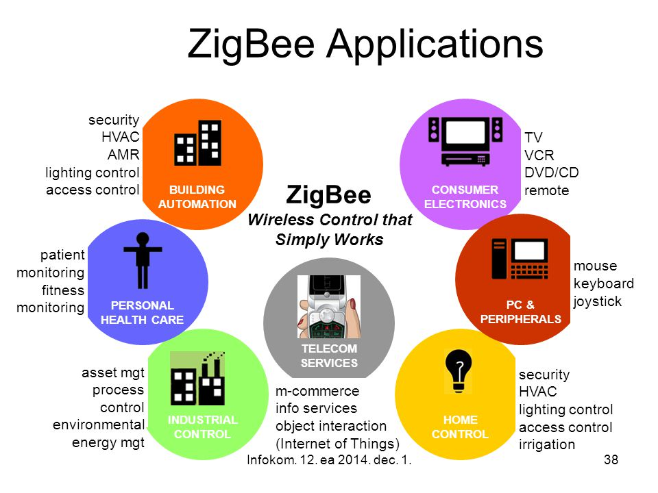 ZigBee Applications ZigBee Wireless Control that Simply Works security