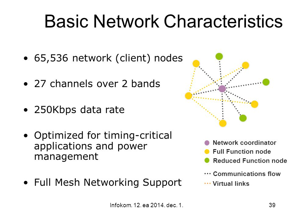 Basic Network Characteristics