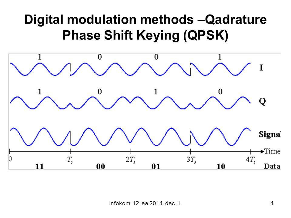 Digital modulation methods –Qadrature Phase Shift Keying (QPSK)