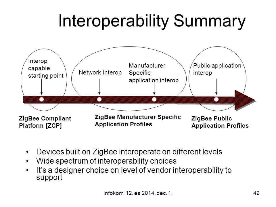 Interoperability Summary