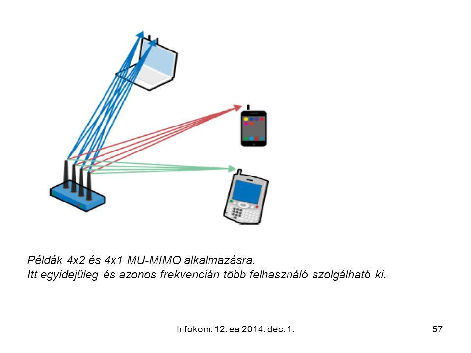 Példák 4x2 és 4x1 MU-MIMO alkalmazásra.