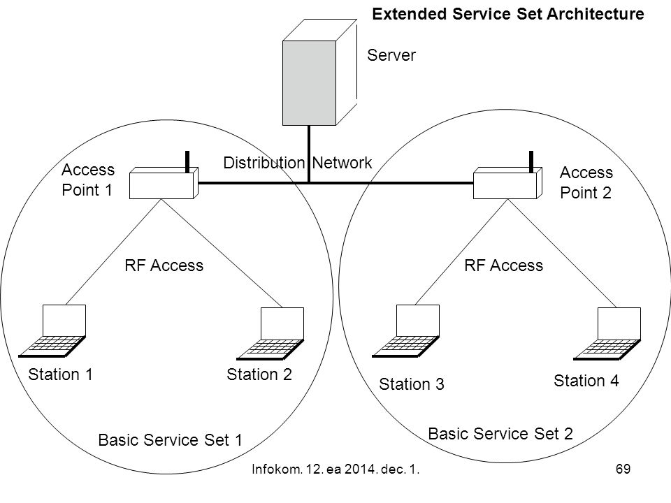 Extended Service Set Architecture