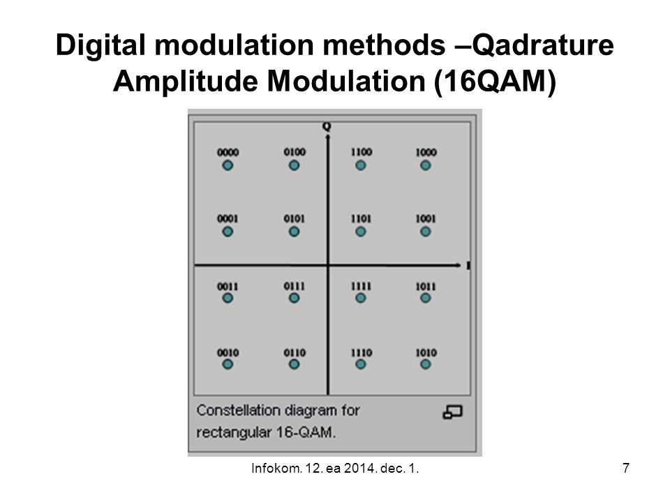 Digital modulation methods –Qadrature Amplitude Modulation (16QAM)