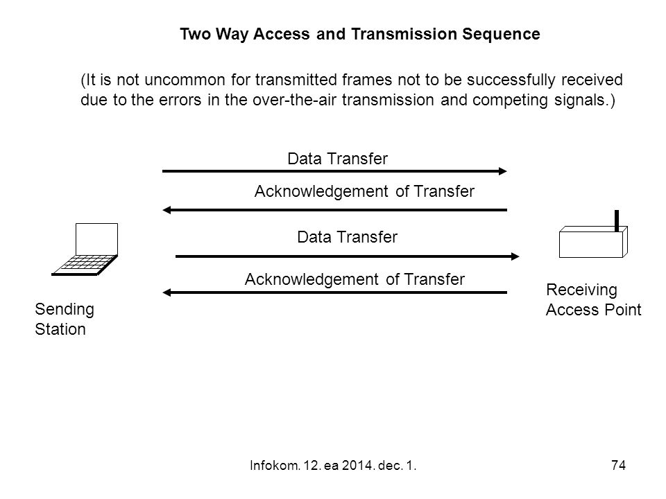 Two Way Access and Transmission Sequence