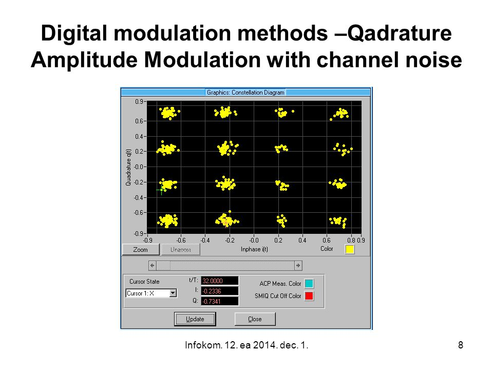 Digital modulation methods –Qadrature Amplitude Modulation with channel noise