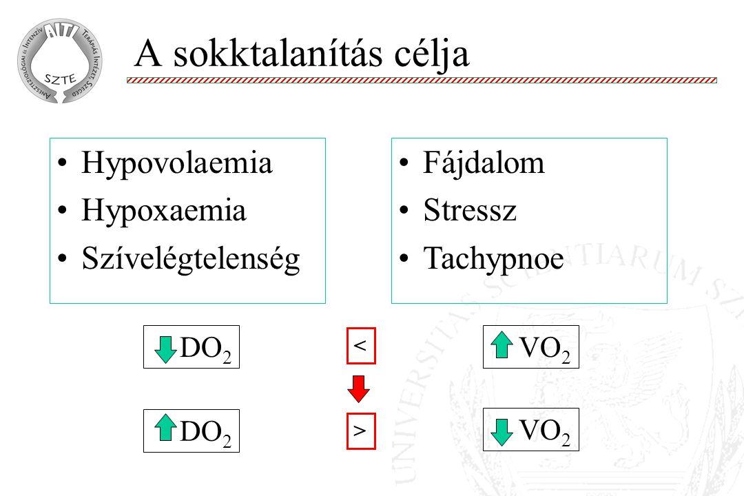 A sokktalanítás célja Hypovolaemia Hypoxaemia Szívelégtelenség
