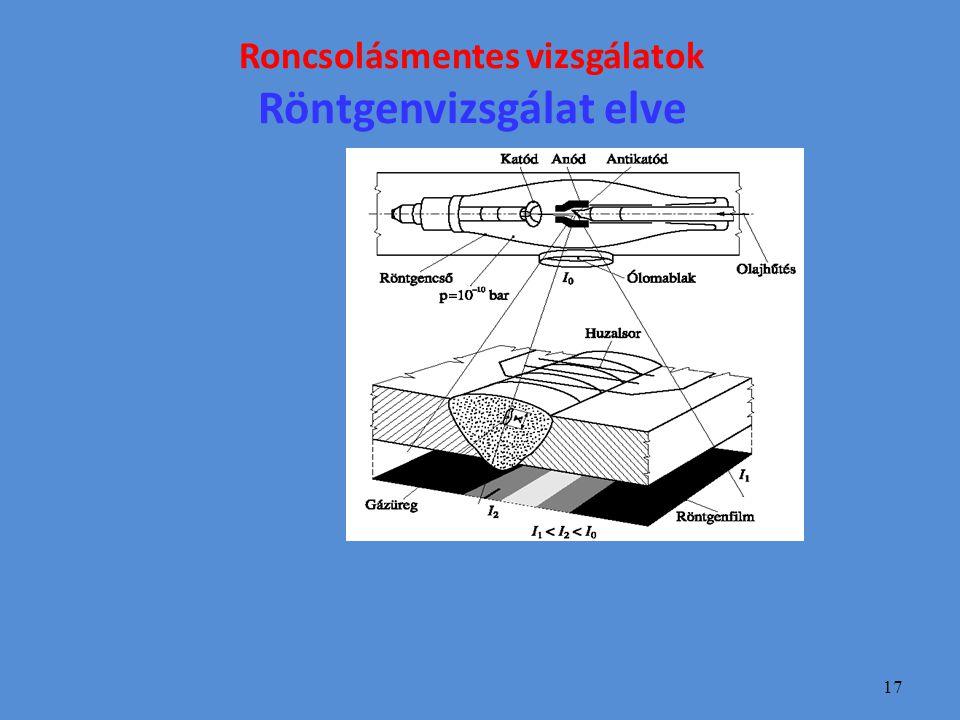Roncsolásmentes vizsgálatok Röntgenvizsgálat elve