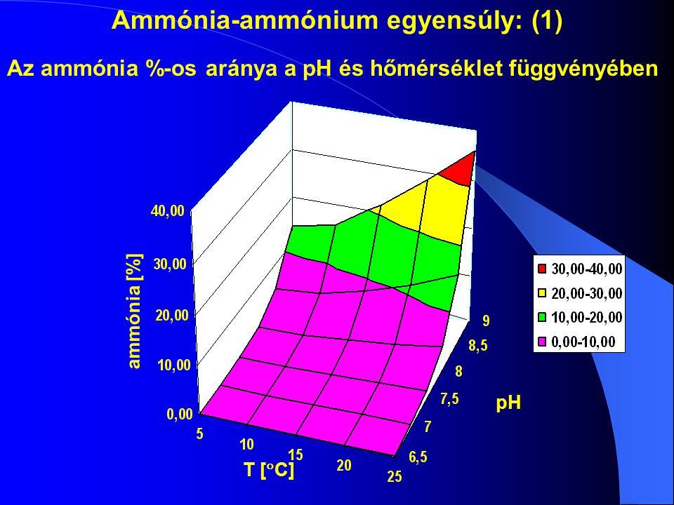 Ammónia-ammónium egyensúly: (1)