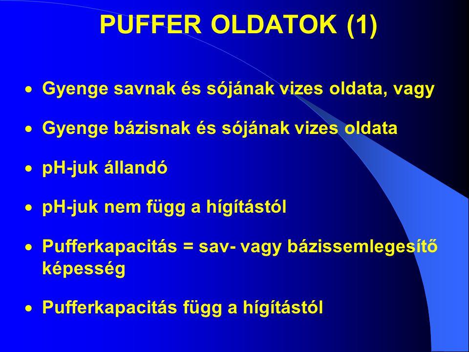 PUFFER OLDATOK (1) Gyenge savnak és sójának vizes oldata, vagy