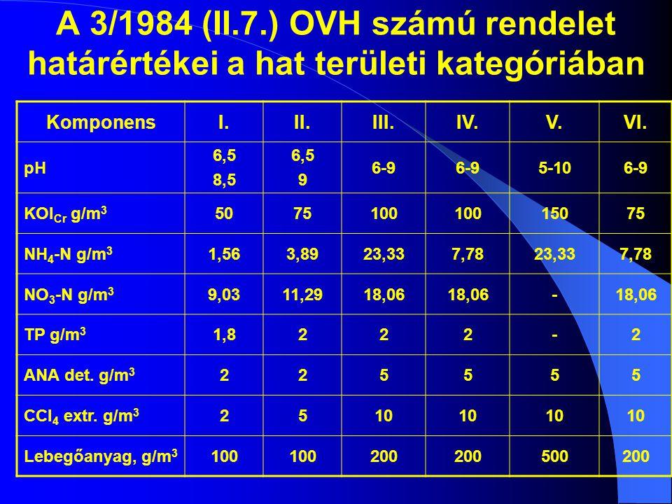 A 3/1984 (II.7.) OVH számú rendelet határértékei a hat területi kategóriában