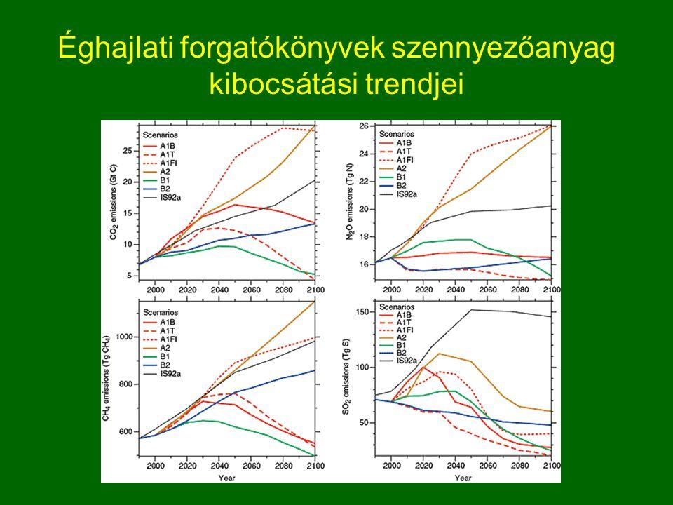 Éghajlati forgatókönyvek szennyezőanyag kibocsátási trendjei