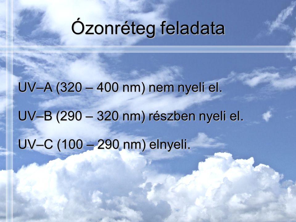 Ózonréteg feladata UV–A (320 – 400 nm) nem nyeli el.