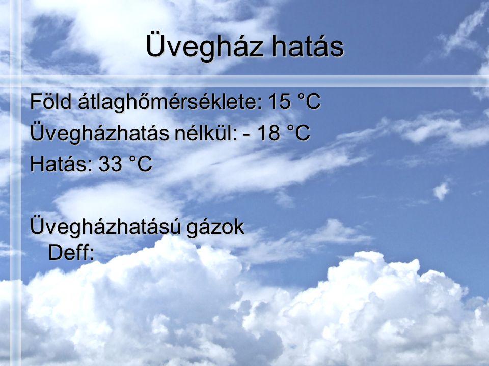 Üvegház hatás Föld átlaghőmérséklete: 15 °C