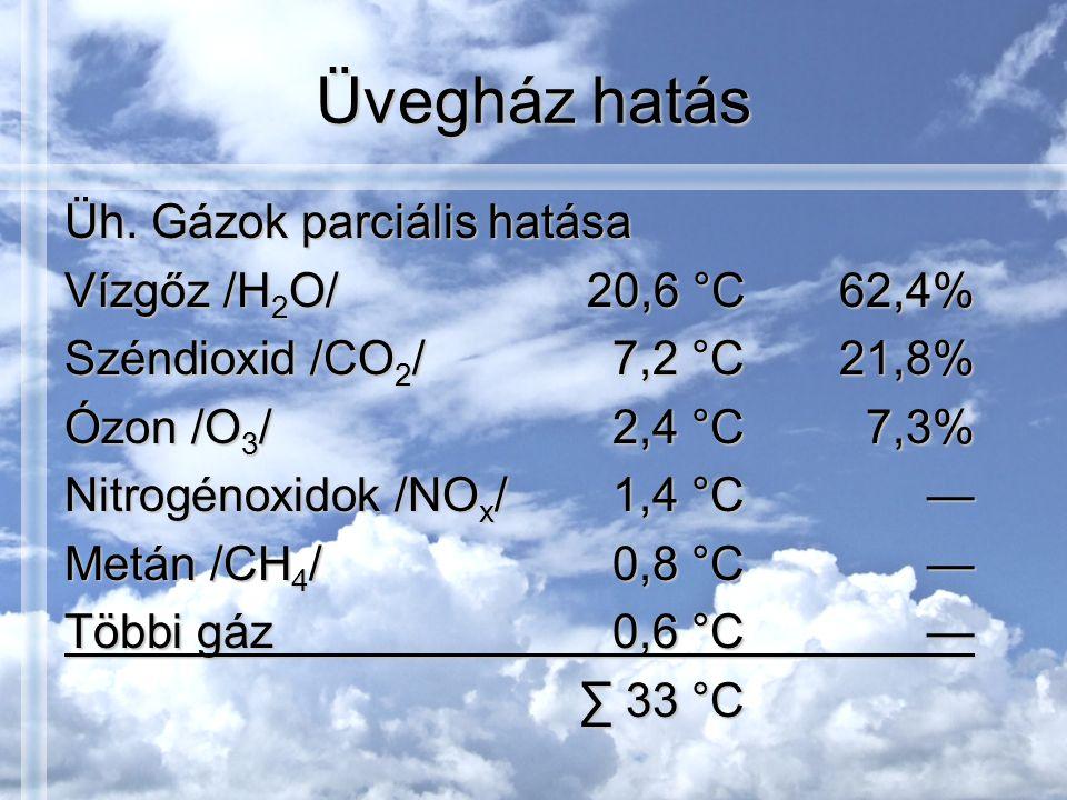 Üvegház hatás Üh. Gázok parciális hatása Vízgőz /H2O/ 20,6 °C 62,4%