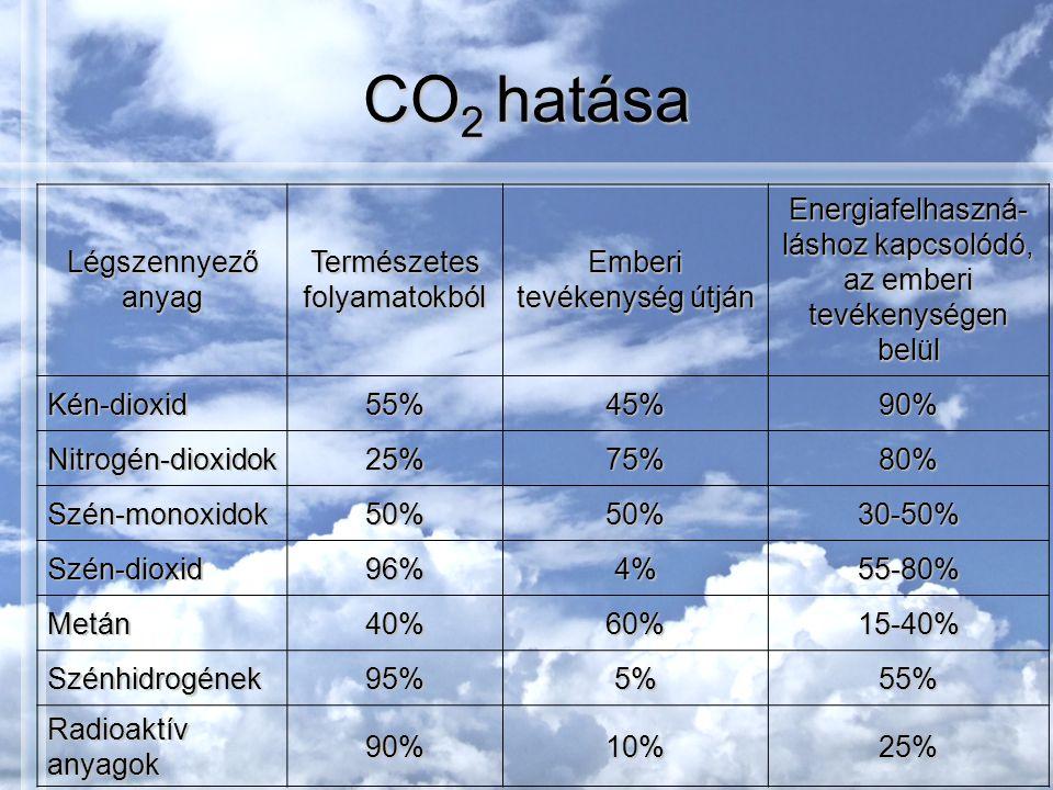 CO2 hatása Légszennyező anyag Természetes folyamatokból