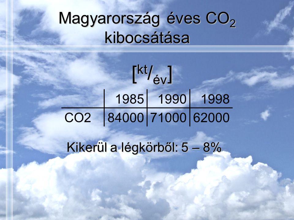 Magyarország éves CO2 kibocsátása