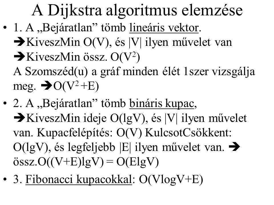 A Dijkstra algoritmus elemzése