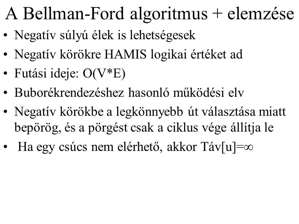 A Bellman-Ford algoritmus + elemzése