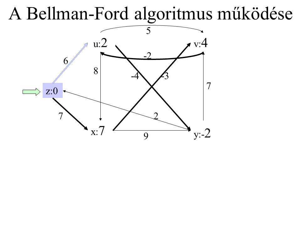 A Bellman-Ford algoritmus működése