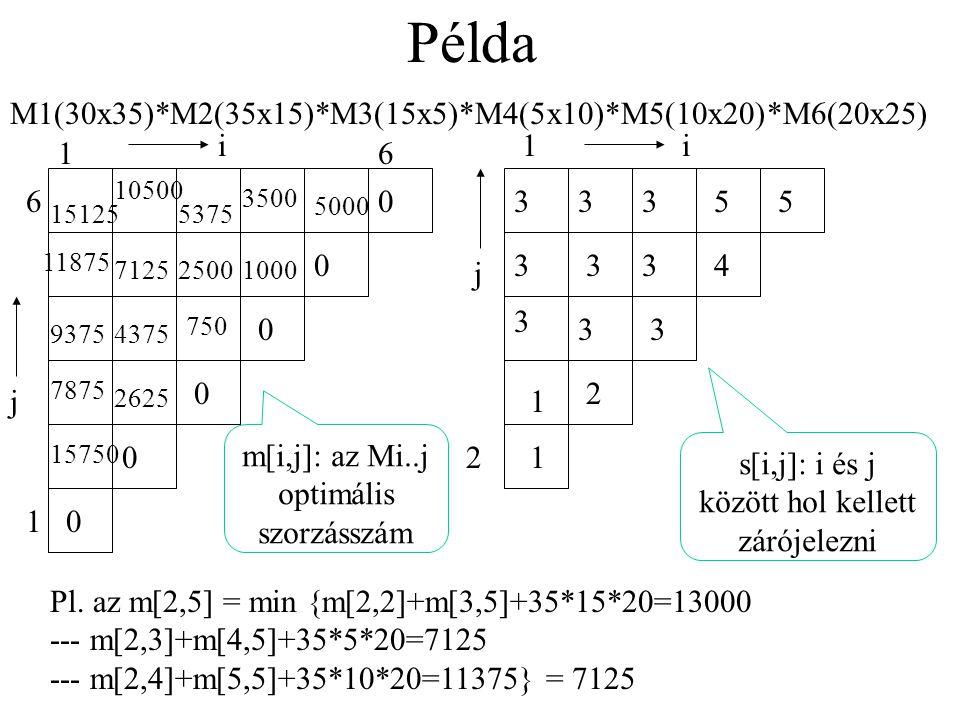 Példa M1(30x35)*M2(35x15)*M3(15x5)*M4(5x10)*M5(10x20)*M6(20x25) i 1 i
