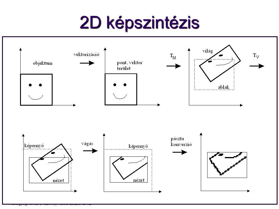 2D képszintézis