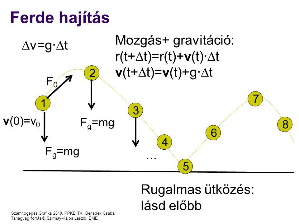 Ferde hajítás Mozgás+ gravitáció: v=g∙t r(t+t)=r(t)+v(t)∙t