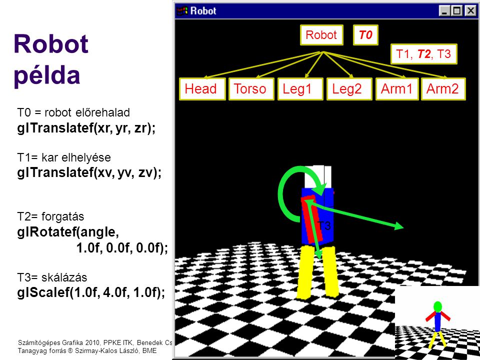 Robot példa Head Torso Leg1 Leg2 Arm1 Arm2 glTranslatef(xr, yr, zr);