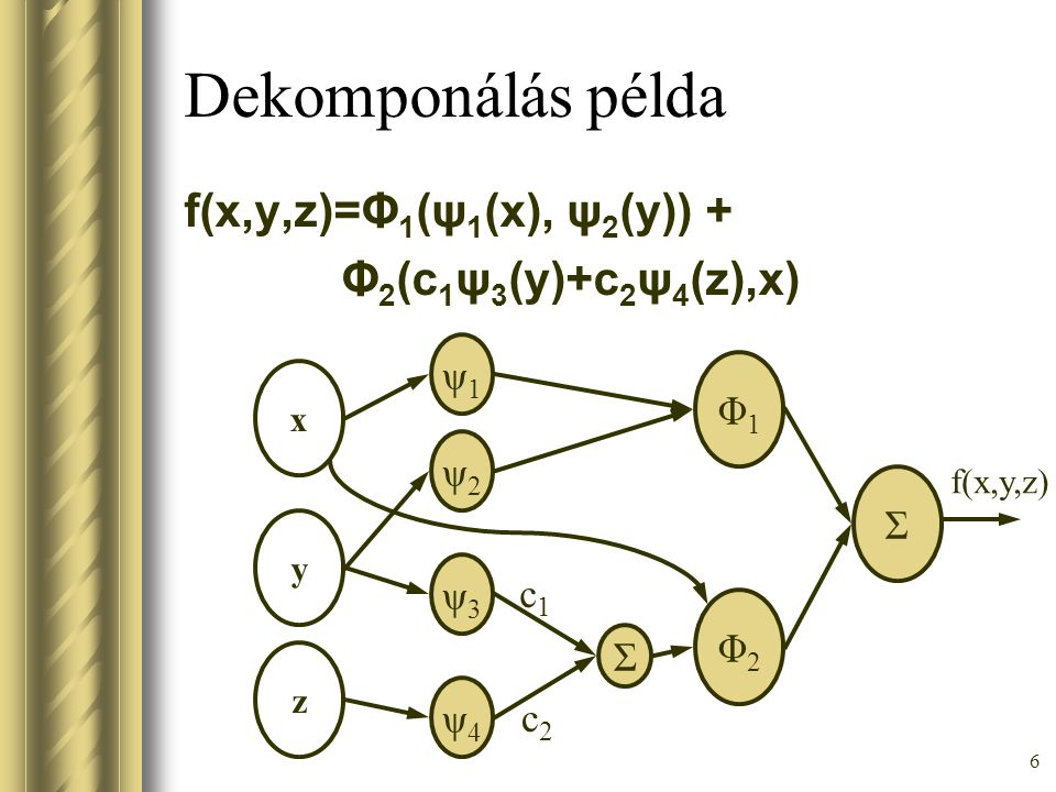 Dekomponálás példa f(x,y,z)=Φ1(ψ1(x), ψ2(y)) + Φ2(c1ψ3(y)+c2ψ4(z),x)