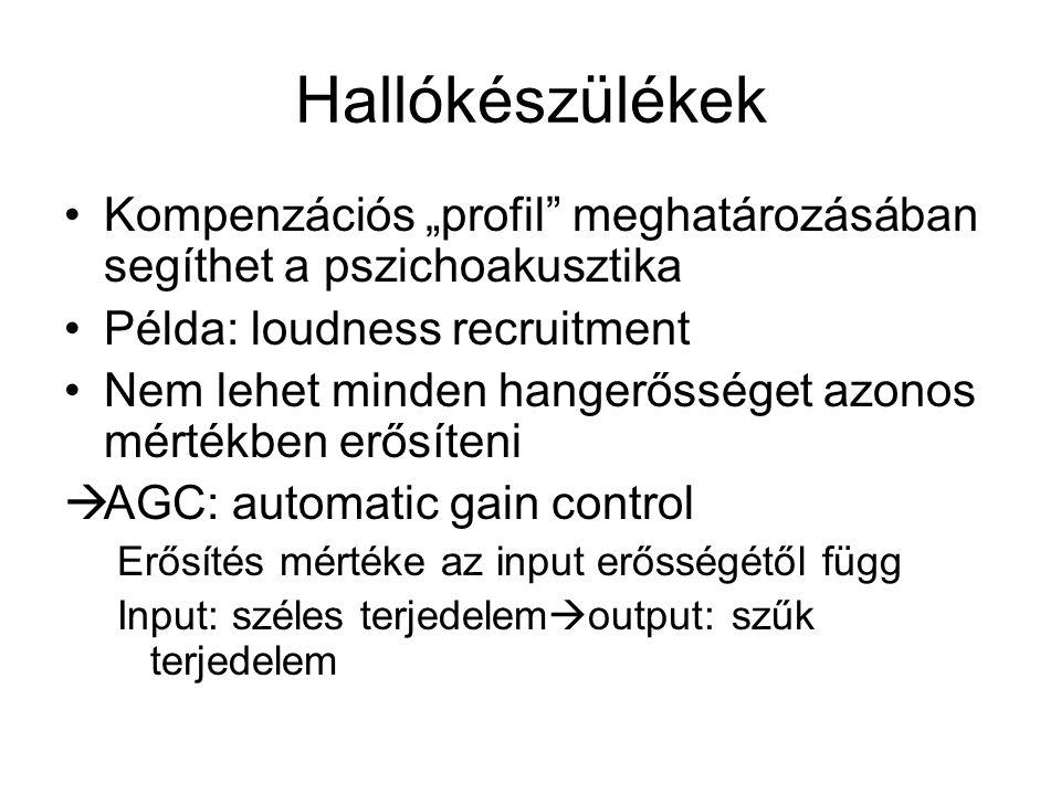 """Hallókészülékek Kompenzációs """"profil meghatározásában segíthet a pszichoakusztika. Példa: loudness recruitment."""
