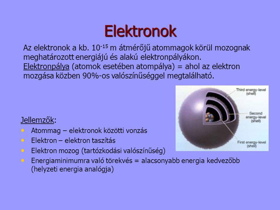 Elektronok