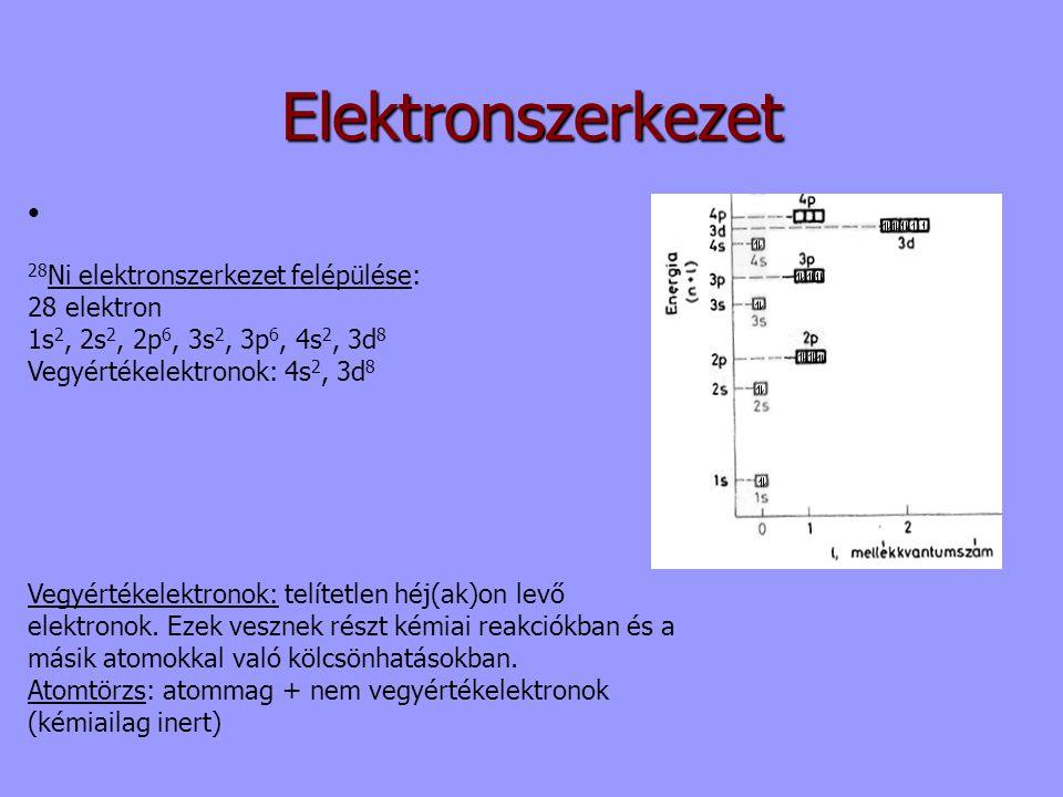 Elektronszerkezet • 28Ni elektronszerkezet felépülése: 28 elektron
