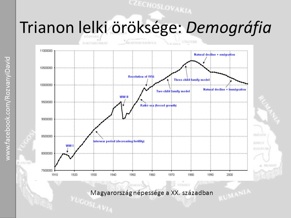 Trianon lelki öröksége: Demográfia