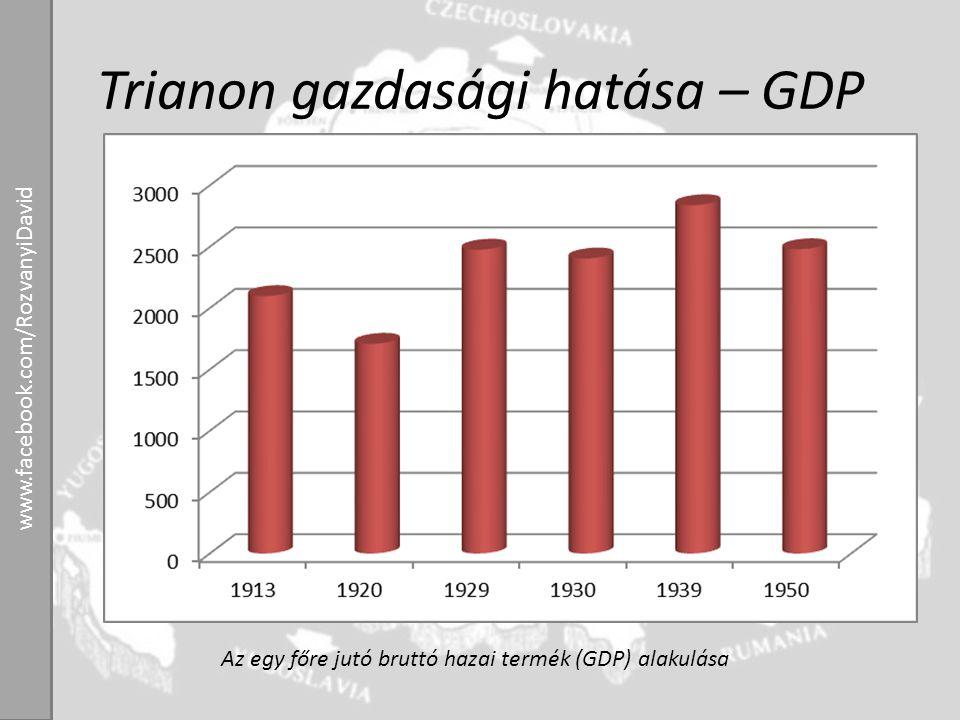 Trianon gazdasági hatása – GDP