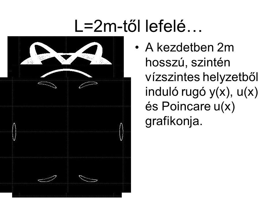 L=2m-től lefelé… A kezdetben 2m hosszú, szintén vízszintes helyzetből induló rugó y(x), u(x) és Poincare u(x) grafikonja.